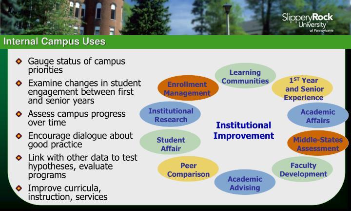 Internal Campus Uses