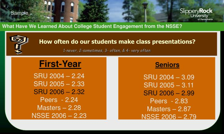 How often do our students make class presentations?