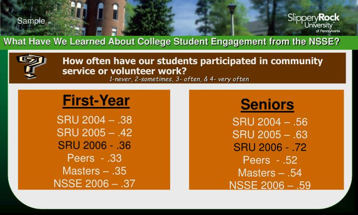 How often have our students participated in community service or volunteer work?
