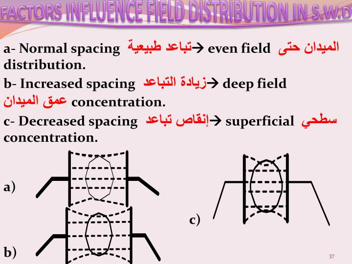 FACTORS INFLUENCE FIELD DISTRIBUTION IN S.W.D