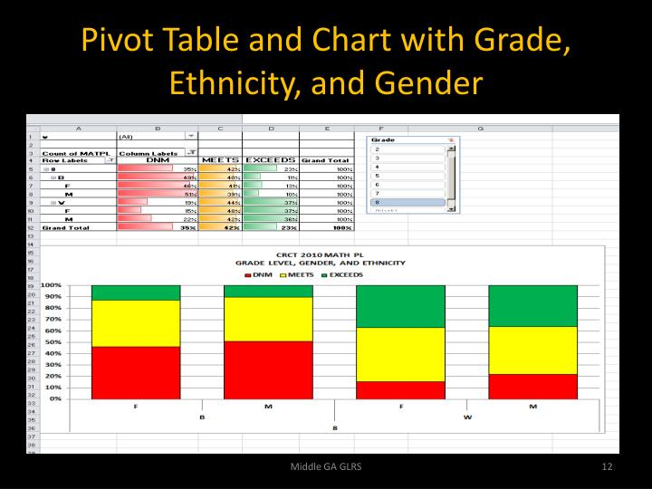 Pivot Table and Chart with Grade,