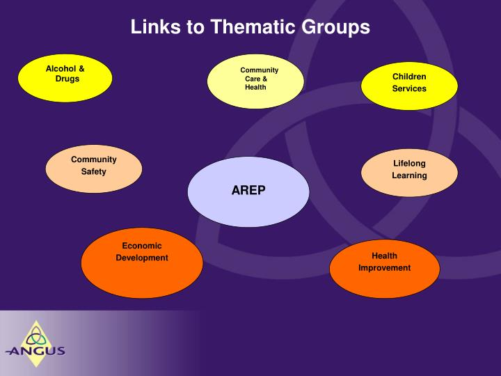 Links to Thematic Groups