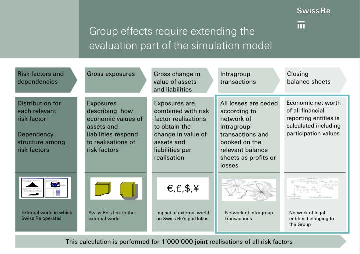 Group effects require extending the evaluation part of the simulation model