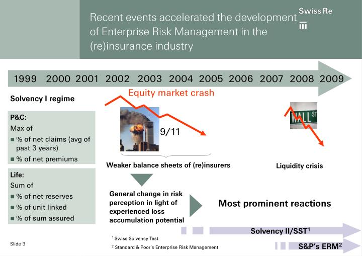 Recent events accelerated the development of Enterprise Risk Management in the (re)insurance industry