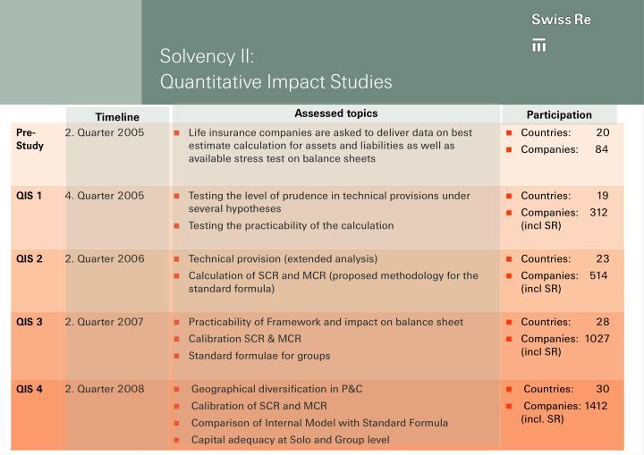 Solvency II: