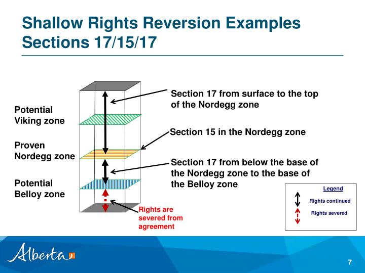 Shallow Rights Reversion Examples