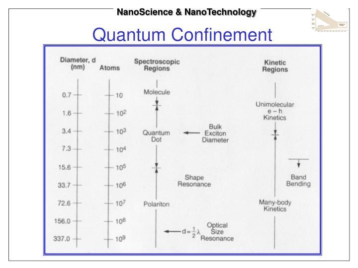 NanoScience & NanoTechnology