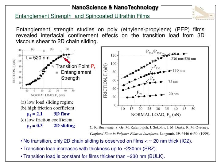 Entanglement Strength  and Spincoated Ultrathin Films