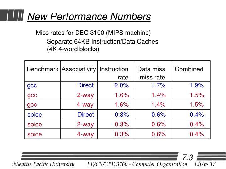 New Performance Numbers