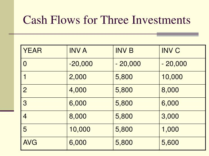 Cash Flows for Three Investments