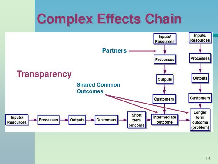 Complex Effects Chain
