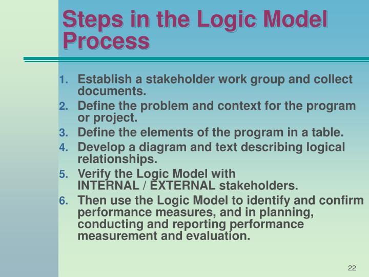 Steps in the Logic Model Process