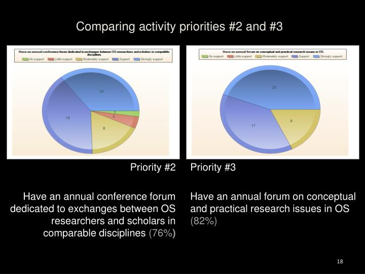 Comparing activity priorities #2 and #3