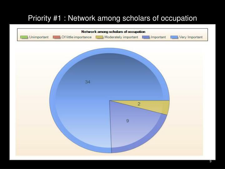 Priority #1 : Network among scholars of occupation