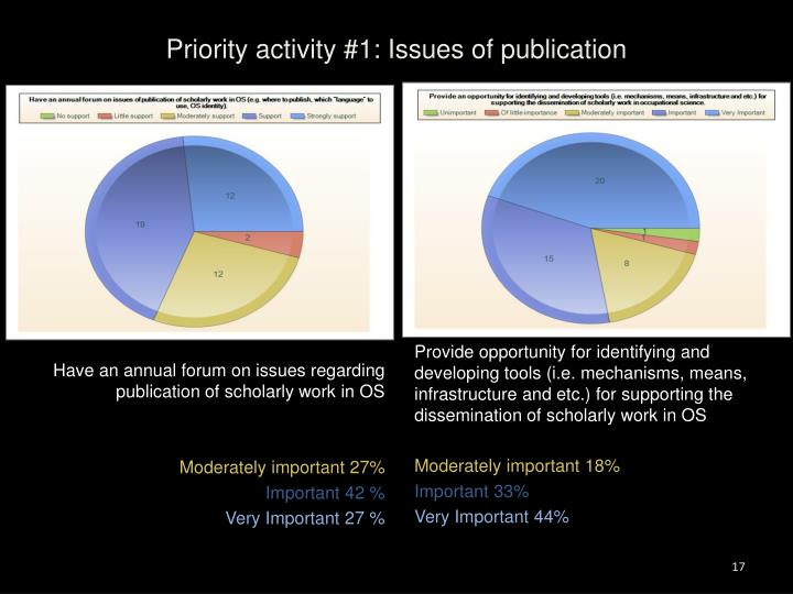 Priority activity #1: Issues of publication