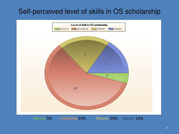Self-perceived level of skills in OS scholarship