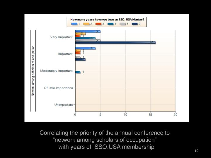 Correlating the priority of the annual conference to