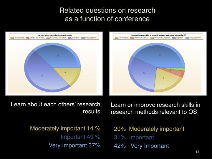 Related questions on research
