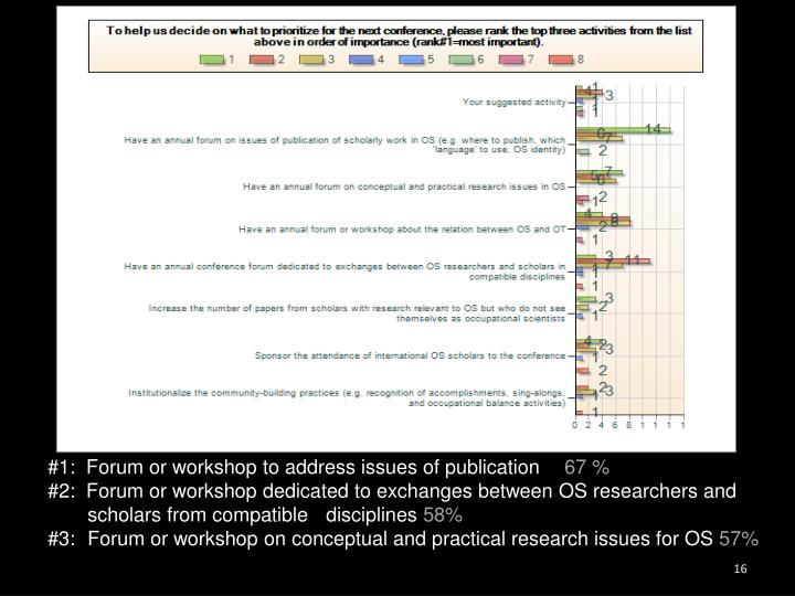 #1:  Forum or workshop to address issues of publication