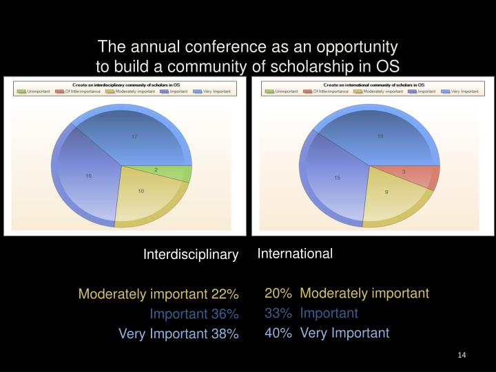 The annual conference as an opportunity