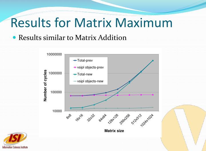 Results for Matrix Maximum