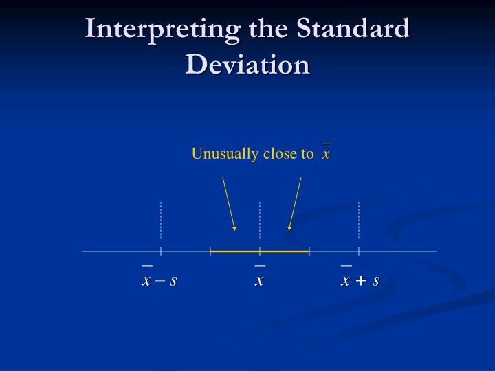 Interpreting the Standard Deviation