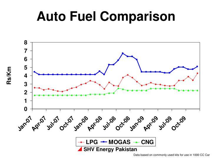 Auto Fuel Comparison