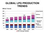 global lpg production trends