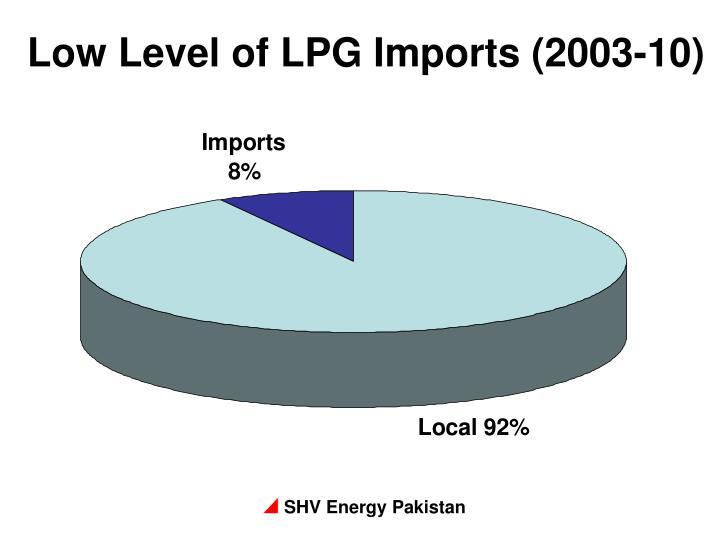 Low Level of LPG Imports (2003-10)