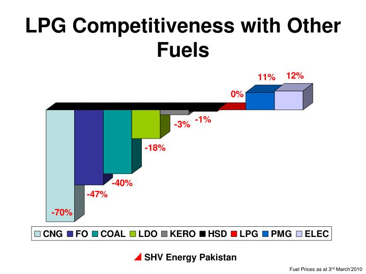 LPG Competitiveness with Other Fuels