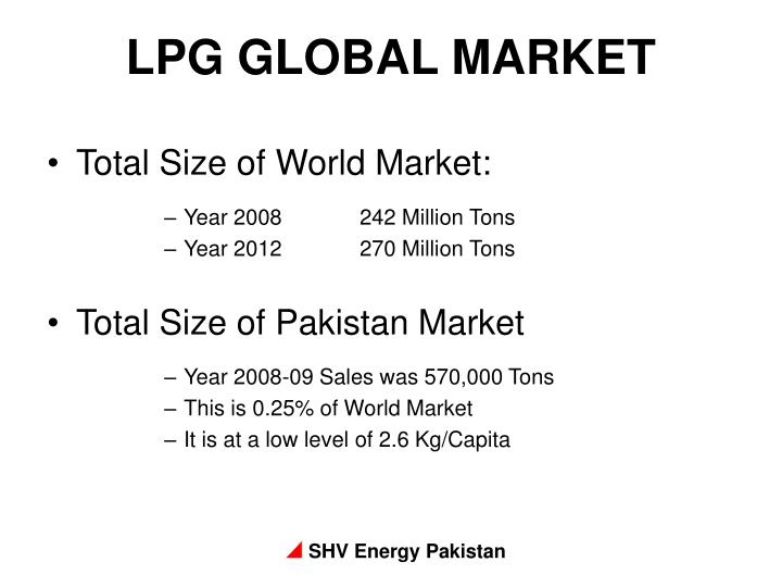 Total Size of World Market: