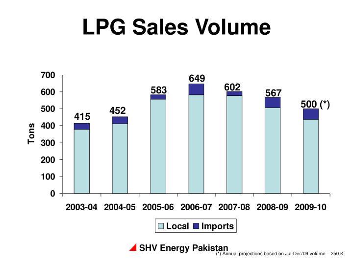 LPG Sales Volume