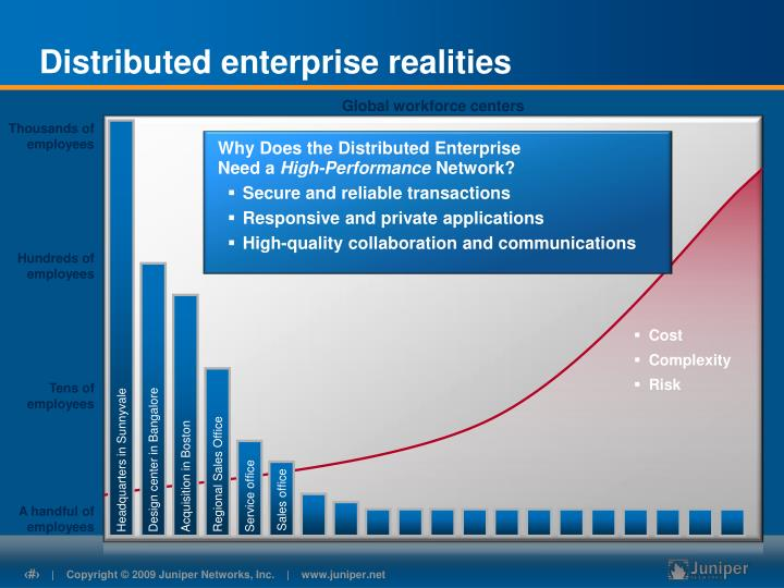 Distributed enterprise realities