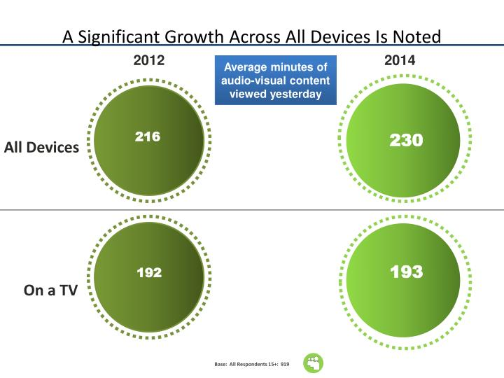 A Significant Growth Across All Devices Is Noted