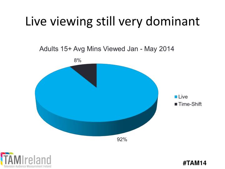 Live viewing still very dominant