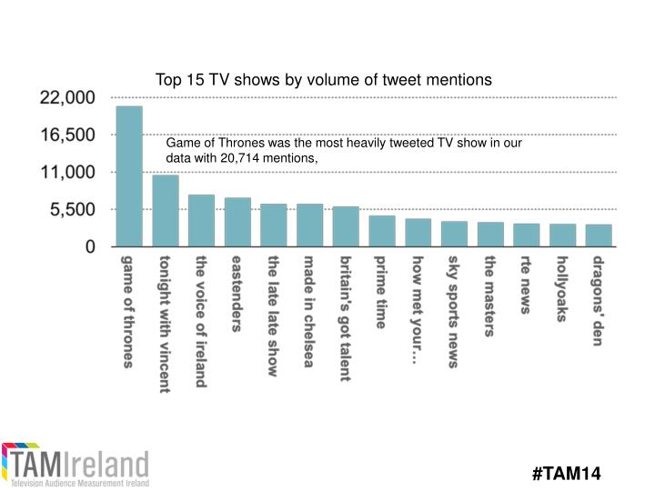 Top 15 TV shows by volume of tweet mentions