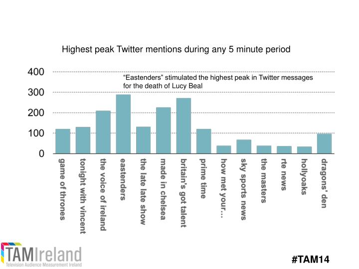 Highest peak Twitter mentions during any 5 minute period
