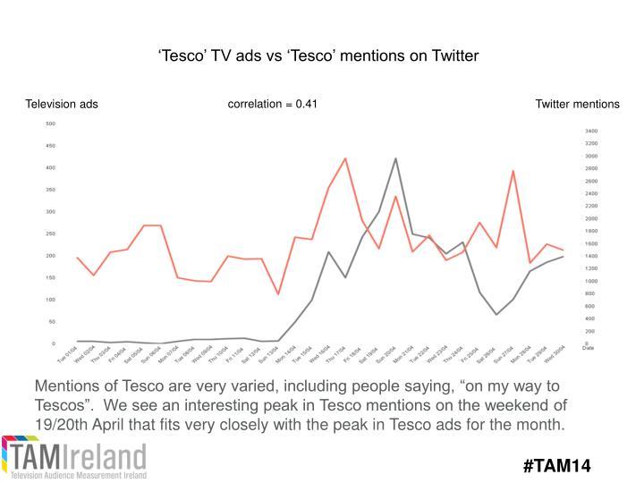 'Tesco' TV ads vs 'Tesco' mentions on Twitter