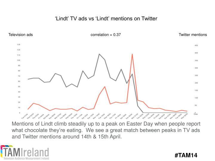 'Lindt' TV ads vs 'Lindt' mentions on Twitter