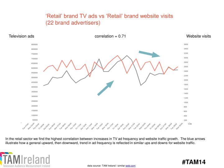 'Retail' brand TV ads vs 'Retail' brand website visits