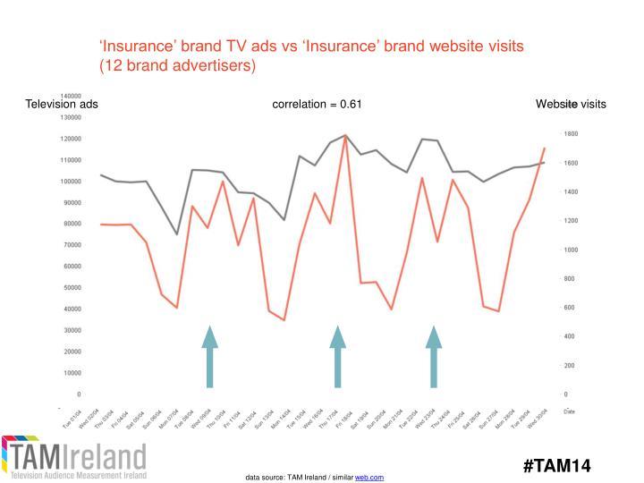 'Insurance' brand TV ads vs 'Insurance' brand website visits