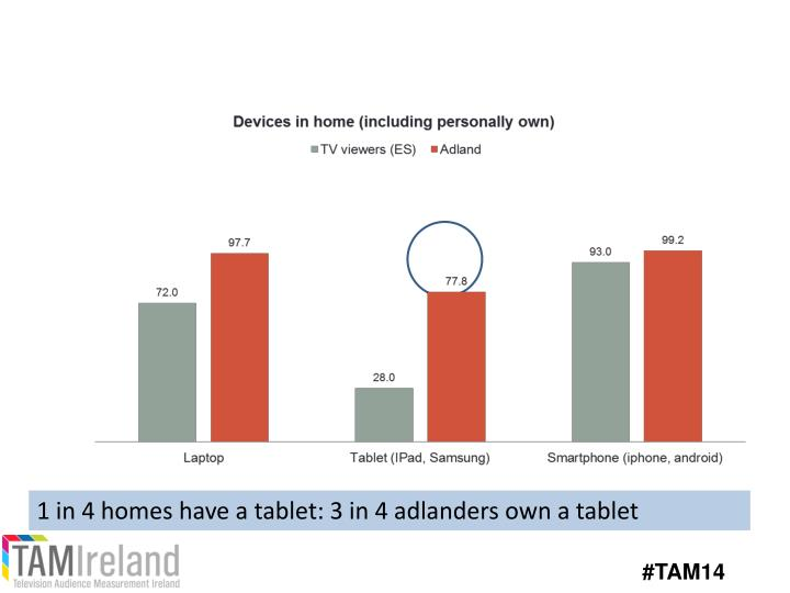 1 in 4 homes have a tablet: 3 in 4