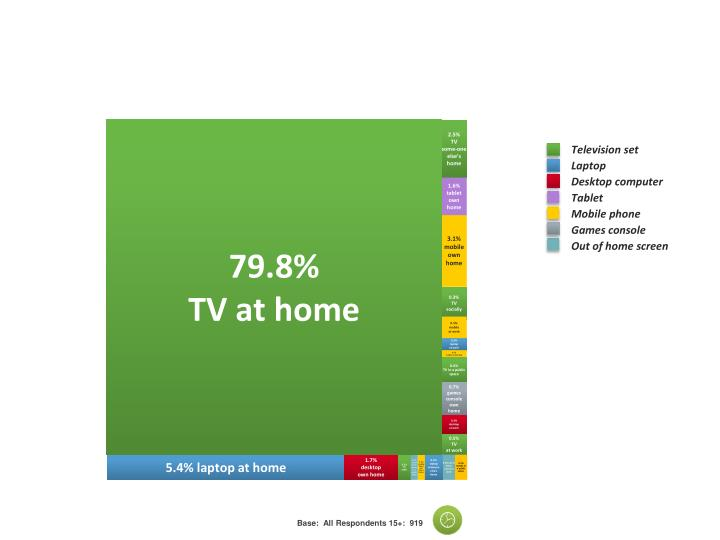 The Majority of  viewing is still TV