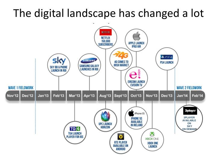The digital landscape has changed a lot