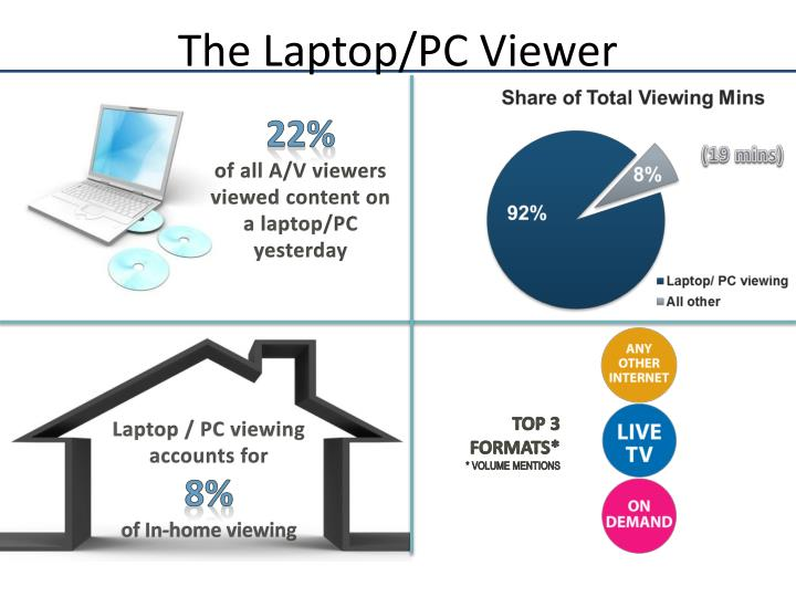The Laptop/PC Viewer
