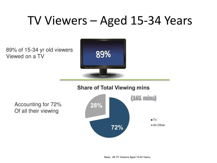TV Viewers – Aged 15-34 Years