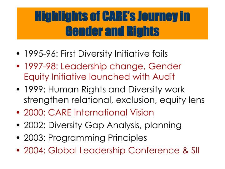 Highlights of CARE's Journey in Gender and Rights