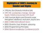 highlights of care s journey in gender and rights