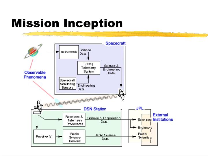 Mission Inception