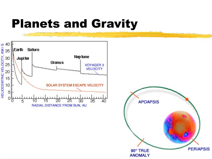 Planets and Gravity